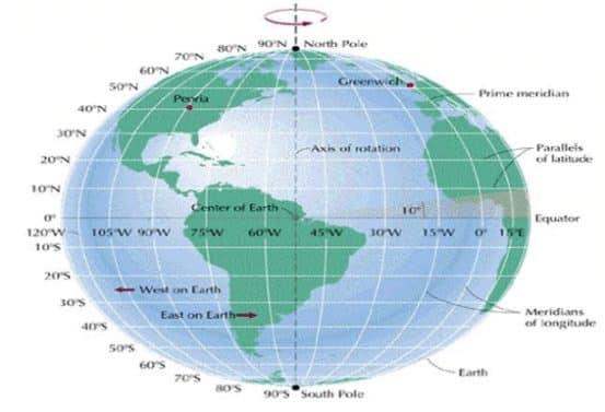 Pengertian Garis Khatulistiwa Beserta Iklimnya