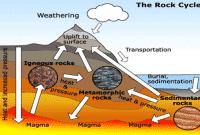 Meterial Pembentuk Litosfer Beserta Penjelasannya