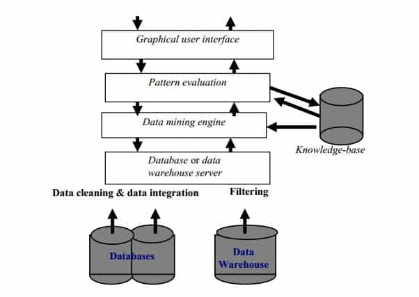 Data integration Filtering