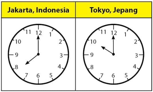 Perbedaan Waktu
