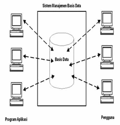Data Base Management System (DBMS)