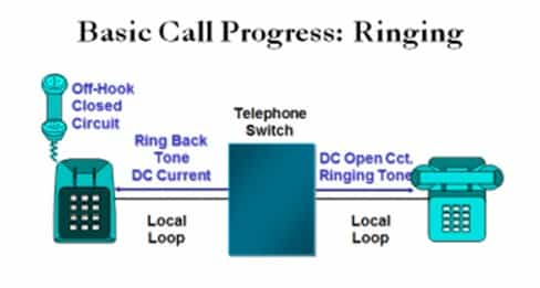 basic call progress ringing