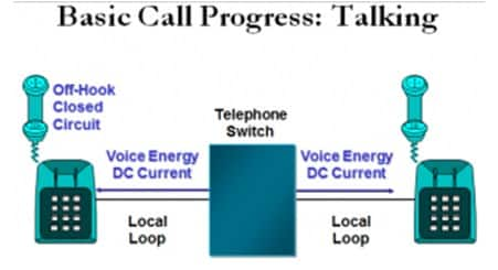 basic call progress talking