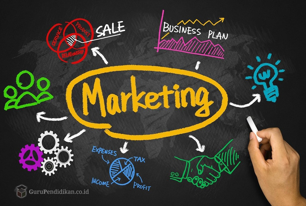 pengertian-fungsi-dan-tugas-marketing