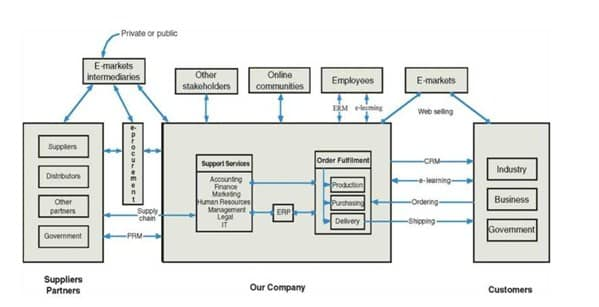 E-commerce Structure and Classification