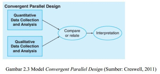 The Convergent Parallel Design.