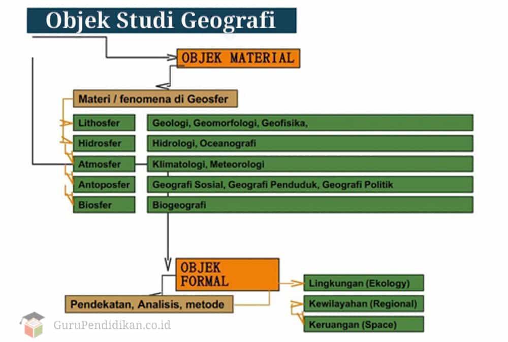 Objek-Studi-Geografi