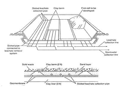 Sistem Penyaluran Leachate dengan Pipa dan Gambar Detail Pipa