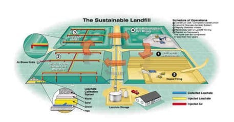 Sustainable Landfill