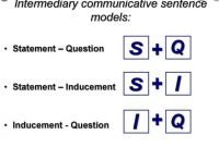 Communicative Sentence